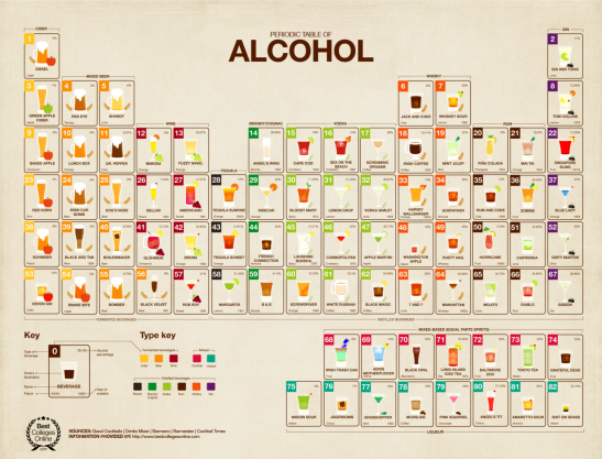 periodic-table-of-alcohol